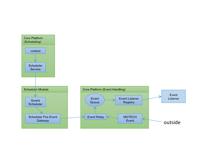 Event and Scheduler Architecture